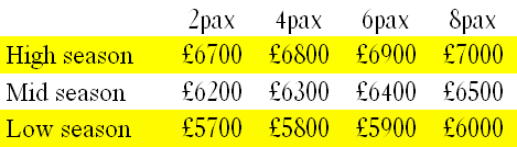 Weekly Rates for yacht charter in Gibraltar on Ocean Odyssey