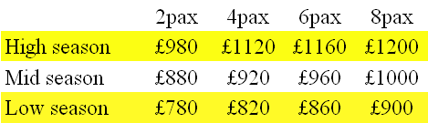 Daily Rates for yacht charter in Gibraltar on Ocean Odyssey
